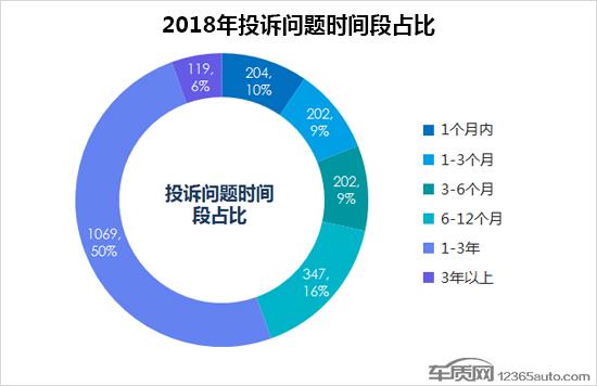 2018年度国内轮胎投诉分析报告