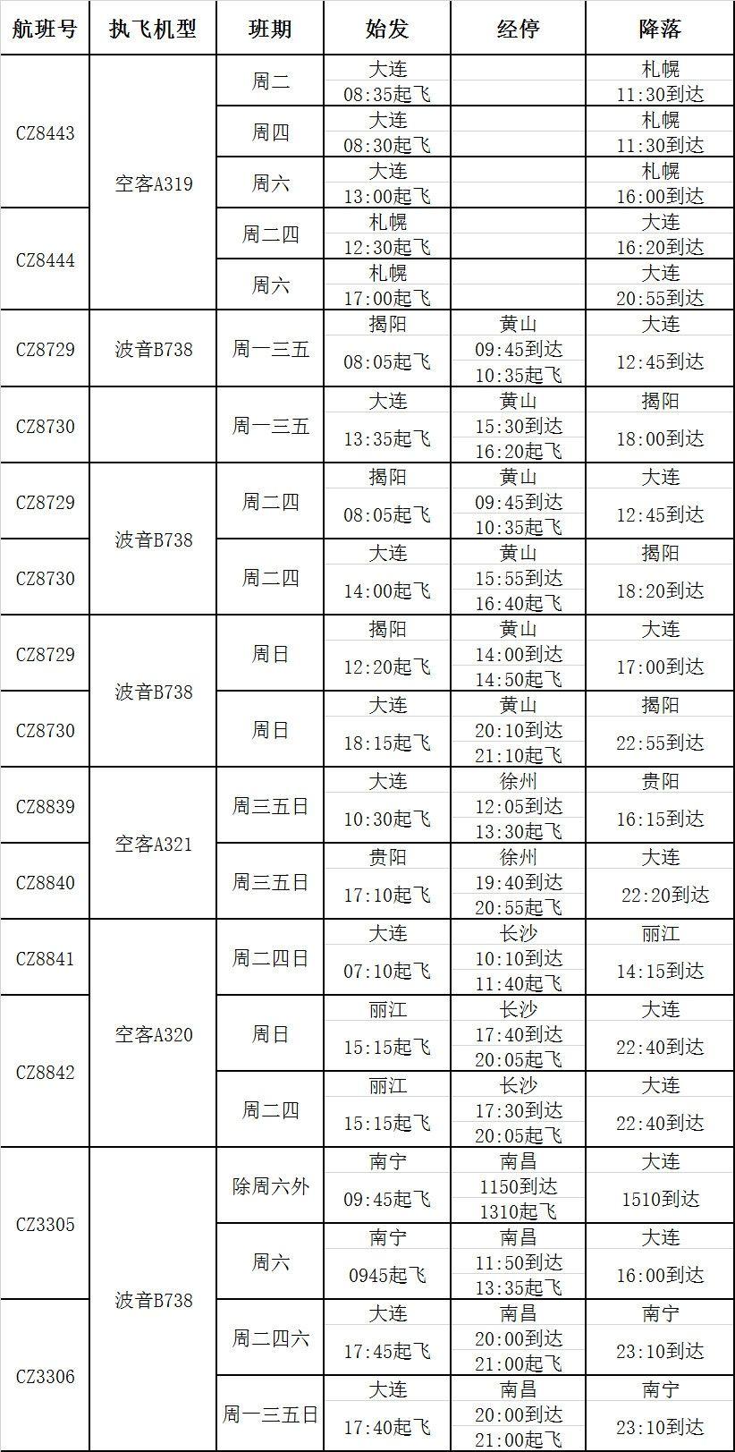 南航将在大连新增丽江、黄山、札幌等多条旅游航线