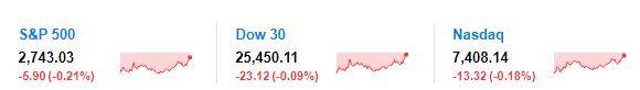 标普五连跌 美股创年内最大周跌幅