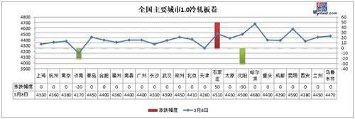 钢厂库存2周累降10%! 速望钢价下周最新动向