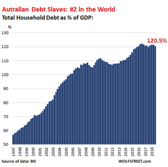 世界上最大的债务奴隶是瑞士家庭。这也是瑞士仍然实行利率管制的原因之一。瑞士国家银行多年来一直对该国实行负利率政策,而且一直有抵押贷款利率为0%甚至负利率的报道。家庭债务实在是太多了,没人愿意看到它爆炸,因此实行负利率政策。但这一政策鼓励了更多的家庭借贷,这种循环将持续下去,直到失控: