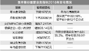 总部后台迁入济南 恒丰银行启动业务架构大调整