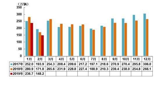 中国汽车工业协会:2月汽车销售148.16万辆 同比下滑13.77%
