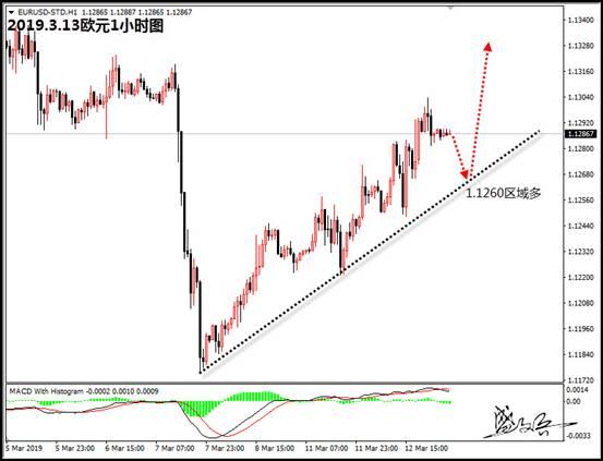盛文兵:美国通胀维持低迷 美元97.2区域高空