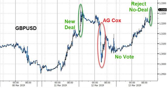 無協議脫歐被否美元黯然後市一片看空美元黃金暗喜