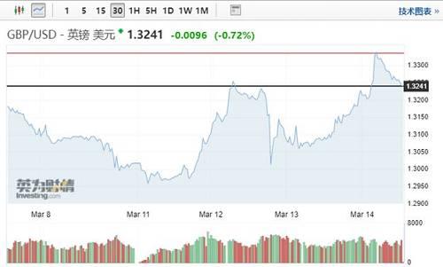 (过去几天,英镑汇率也是上蹿下跳)