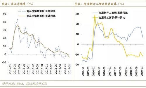 1-2月宏观经济数据出炉,地产需求改善了吗?