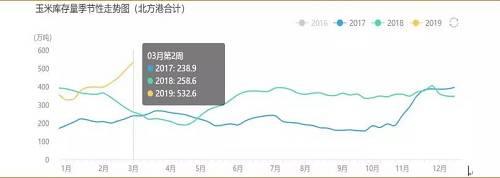 数据来源: WIND、粮达网、中粮期货钻研院