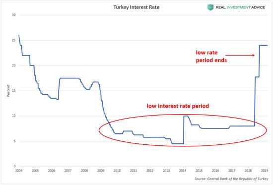 (土耳其基准利率变化情况,来源:Real Investment Advice)