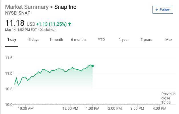 长期空头上调评级至买入 Snap股价涨超10%