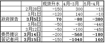 【民心品种】增值税引铜市结构巨震,基本面仍将打压铜价走低