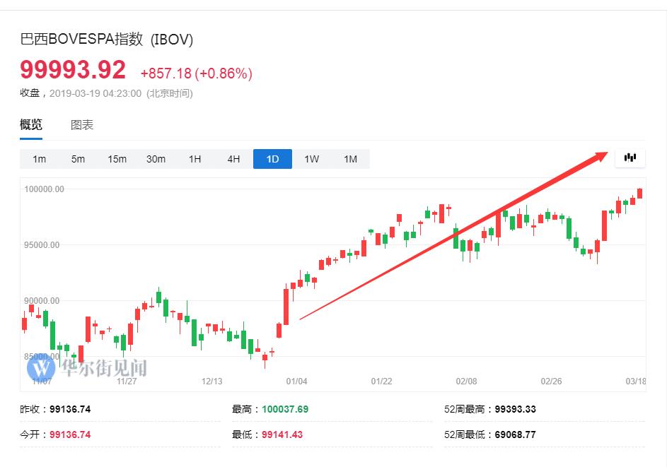 升破十万点!巴西股市创历史新高