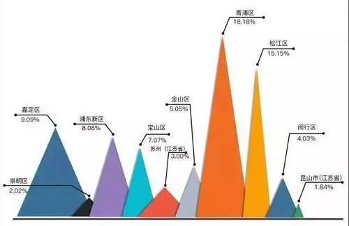 18年刚开通17号线的朱家角周边以及地铁可达的松江南站,上海赛车场附近成了90后买房时主要侧重的区域。
