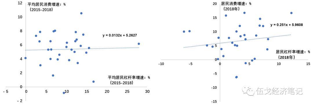 注:图中散点为31个省份居民实物消费,根据社零及社零中居民实物消费占比测算。