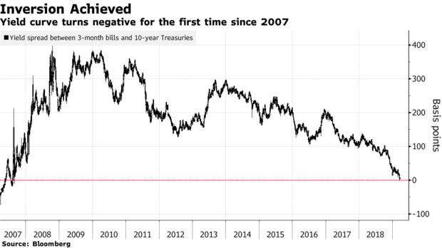 美债收益率曲线自2007年以来首次出现倒挂:衰退倒计时开始了?