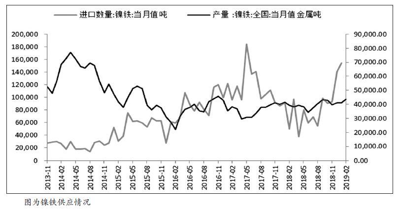 年初以来,镍价一路强势上涨,最高上冲至106780元/吨,较年初的低点86080元/吨上涨24%。但是随着价格走高,前期利好基本消化,叠加降税政策出台,镍价快速下行。我们认为后期镍价走势仍面临着较大压力。