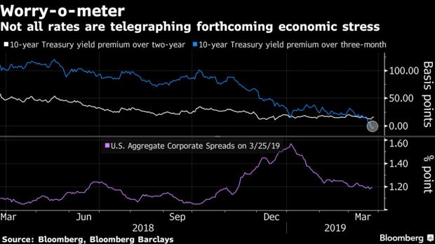 高盛:市场对收益率曲线倒挂担忧过度