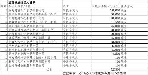 """其中,光大浸辉投资管理(上海)有限公司(简称""""光大浸辉"""")为光大资本下属子公司。光大资本为光大证券全资子公司,该公司主要从事私募股权投资基金业务。"""