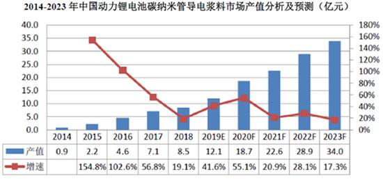 数据显示,动力锂电池用碳纳米管导电浆料在2014年-2017年高速增长可能是因为市场之前基数太小,所以增速迅猛。但是到了2018年动力锂电池用碳纳米管导电浆料产值增速仅为19.1%,远不及我国动力锂电池46.1%的增速。
