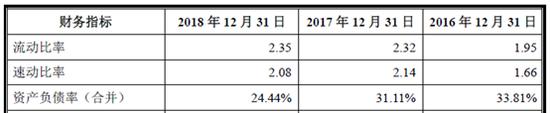 查看公司流动比率和速动比率可以看出公司财务情况相对稳健,同时资产负债率在20%-30%左右相对也不高。