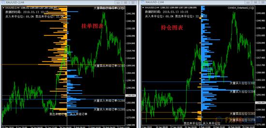交易提醒:美元股市受热捧 黄金多空料在1290拉锯