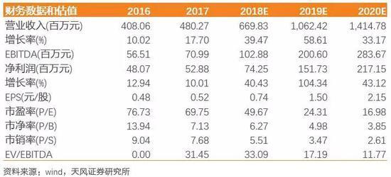 天风证券:淘金5G新基建 智慧路灯有望撬开千亿新市场顺水鱼财经