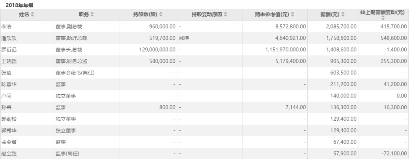 引力传媒净利润下滑15%实控人罗衍记降薪1400元其他高管普遍涨薪