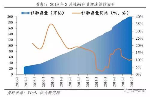 3月份增量2.86万亿,增速高达10.7%,比市场预估值还多了将近1万亿,而这才是最有含量的活水,注入到整体资产市场大池子。
