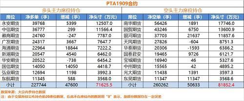 数据显示,PTA永安虽然买得很多,却在单合约内并未见像螺纹那般控盘似的多头。永安在PTA1909合约上持有3.9万手净多单,周五增仓5399手,合计市值只有1.25亿,第二大多头中信期货持有净多单3.6万手与永安相差3000手,与永安相差不大,而这组数据也可以看出,永安是周五刚坐上PTA老大的位置。