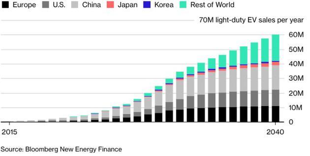 来源:彭博新能源经济资讯 这些初创企业添在一首,每年能够生产390万辆电动车。这个数字还不包括那些传统车企的电动汽车生产计划。