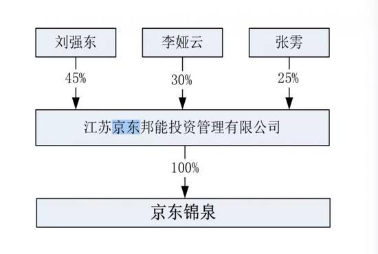 (京东锦泉和西藏宏兆投资股权穿透图,截图来自科大智能公告)