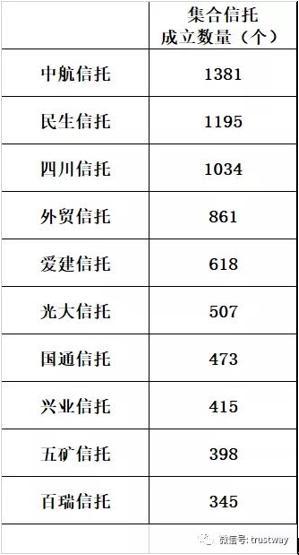 四川信托入围2018年集合信托发行Top10