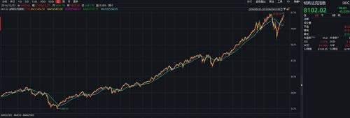 数据珍梳铰头皓,摒除了美股外面,全球其他壹些市场也在度过去什年闷音发父亲财,近期指数均创下历史新高,就中带拥有3个市值位列全球前15位的市场指数。