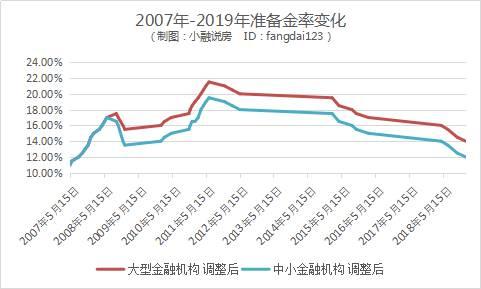 小融整理了从2007年开始,到2019年存款准备金率走势图。
