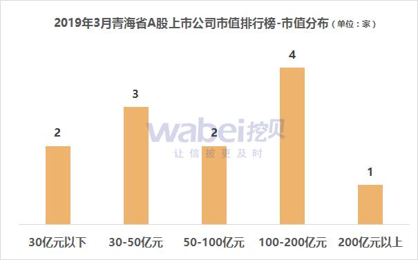 2019公司市值排行_2019年3月青海省A股上市公司市值排行榜