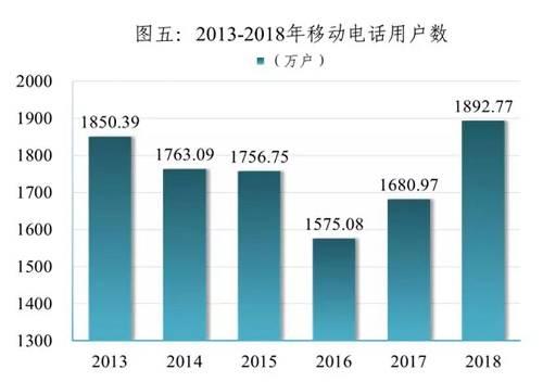 上图是东莞2018年统计公报里公布的手机用户数,可以看出在2013年到2016年,东莞手机用户数持续下降,说明人口在流失。那期间,正是大量企业离开东莞的时候。2017年,手机用户数开始反弹,但2018年才勉强创出新高。