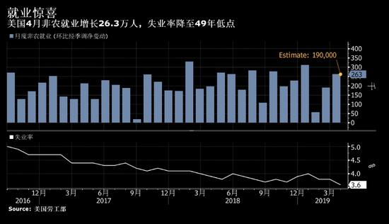 """一些分析师将这份报告称为""""金凤花姑娘"""",意即不太热也不太冷,不过交易员们坚持认为美联储会不晚于2020年中降息。另外白宫经济顾问拉里·库德洛也表示,他认为美联储最终会降息。目前,美联储主席杰罗姆·鲍威尔可能会感觉抵制这种压力是正确的。"""