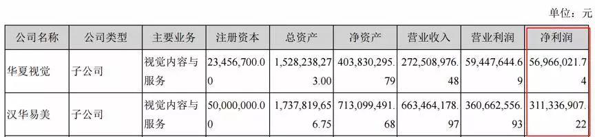 财报显示,2018年,汉华易美净利润3.11亿元,在上市公司合并报表净利润中的占比达到92.87%;华夏视觉营收2.73亿元,净利润约0.57亿元,营收及净利润分别同比减少6.67%及55.26%。