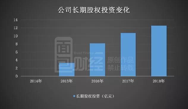财报显示,2018年底,公司长期股权投资余额约12.53亿元,相比于2015年增加了9.24亿元,长期股权投资在总资产中的占比由2015年的11.87%增加至2018年的29.61%。