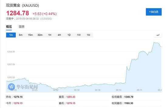 全球避险资产亚洲开盘大涨 美股期货大跌
