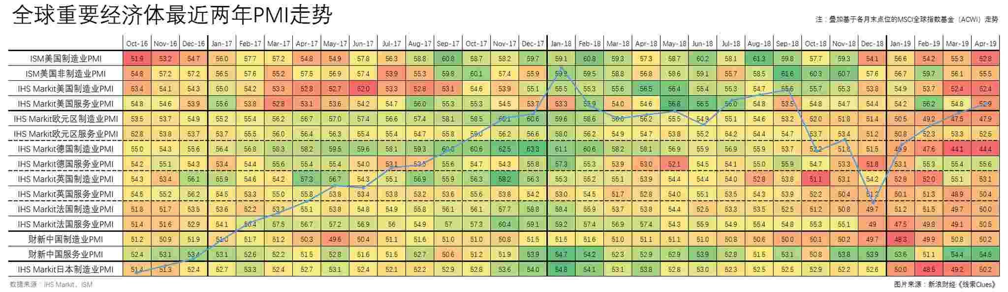 近来两年主要经济体。采购经理指数(PMI),叠添基于各月末收盘价位的MSCI全球指数基金(ACWI)走势(图片:新浪财经)