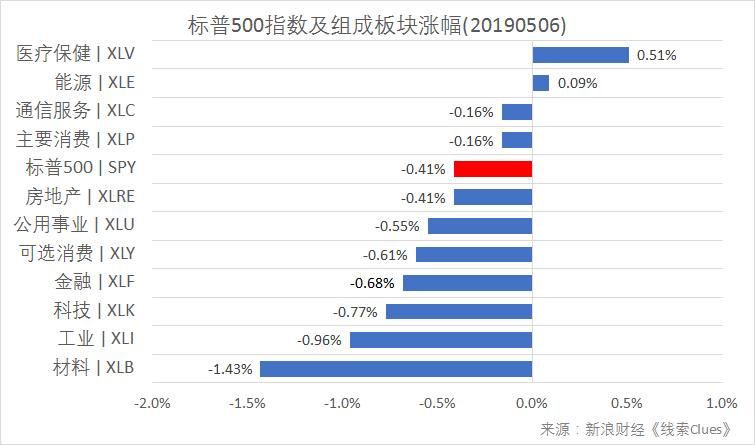 标普500指数及构成板块涨跌幅(以代外性基金外征)(图片:新浪财经)