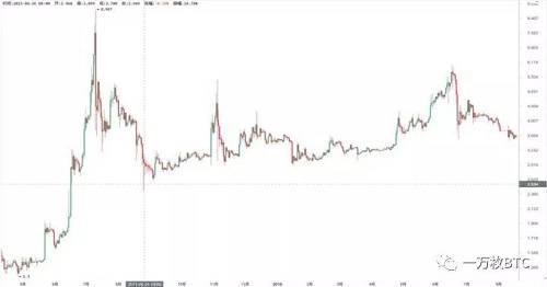 往年增产的莱特币(LTC),你了解吗?(下)