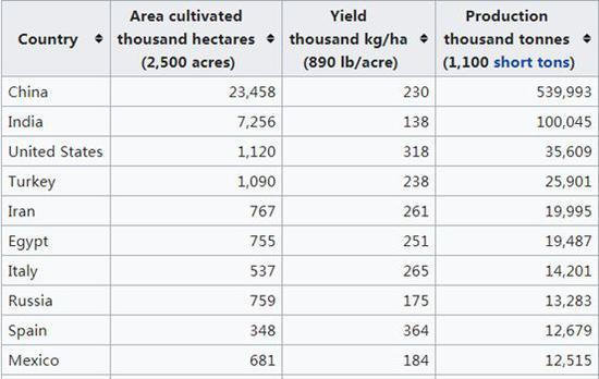 西瓜产量也是同样的,下图数据来自联合国粮农组织2016年的全球西瓜产量