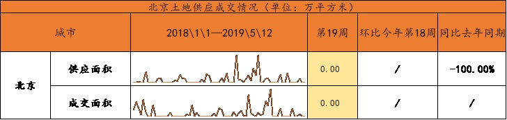 第19周节后北京新房、二手房成交量恢复环京部分城市挂牌价小幅波动市场较为稳定