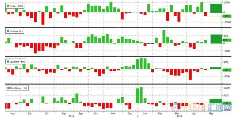 上图为:5月10日当周API原油库存数据概览(注:右边数字为刻度,不是数据)