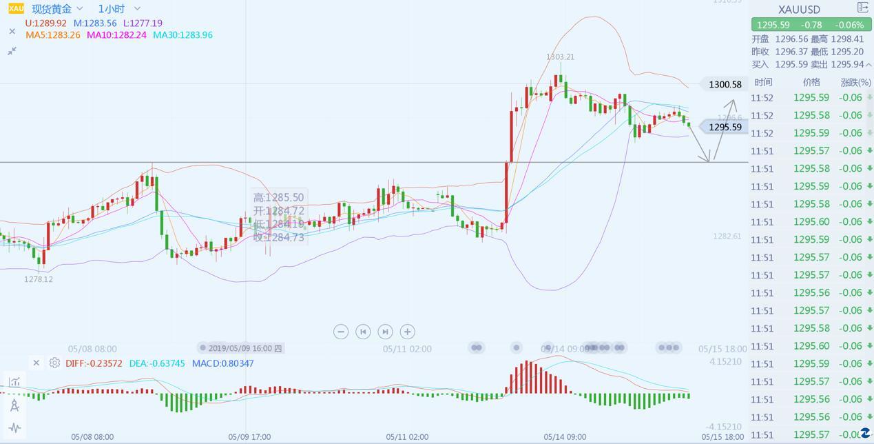 李生论金:美元引导金价方向,原油以63为界做空