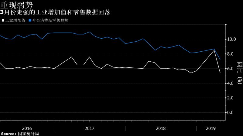 中國4月工業、消費和投資均遜預期!業內機構如何解讀?