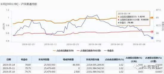 不过,智通财经数据显示,在本次看空事件前,5月9日长和沽空占比高达19.54%,而时至5月15日该股沽空占比大幅下降至7.9%。