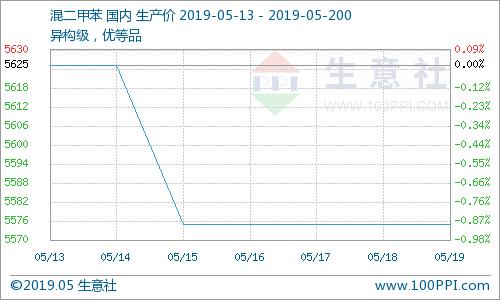 生意社:二甲苯市场周初总结提示(5月20日)